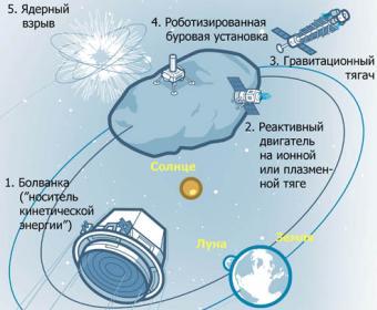 убийство астероида