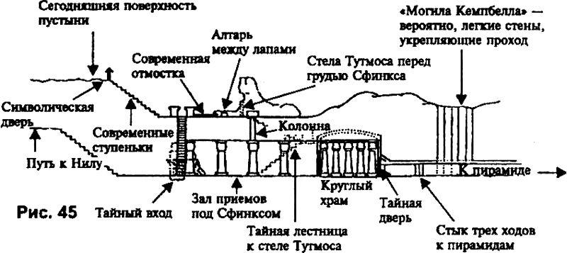 """Схема коммуникаций под Сфинксом, опубликованная Харви Спенсером Льюисом в 1936 году в его книге """"Simbolic prophecy of the Great Pyramid""""."""