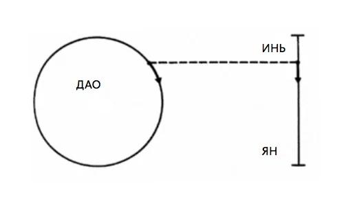 Инь-ян