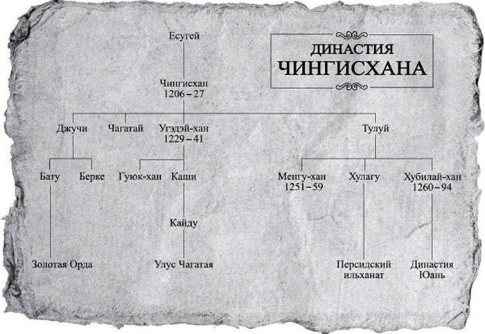 династия Чингисхана