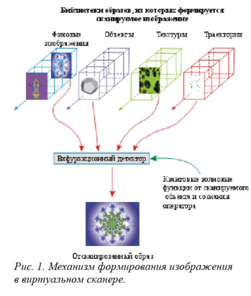 механизм формирования изображения в виртуальном сканере