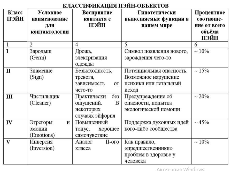 КЛАССИФИКАЦИЯ ПЭЙН-ОБЪЕКТОВ