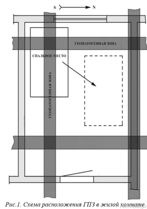 Рис.1. Схема расположения ГПЗ в жилой комнате