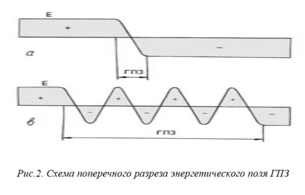 Схема поперечного разреза энергетического поля ГПЗ