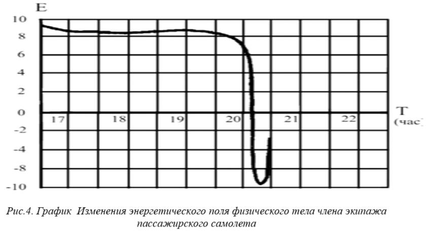 График Изменения энергетического поля физического тела члена экипажа пассажирского самолета