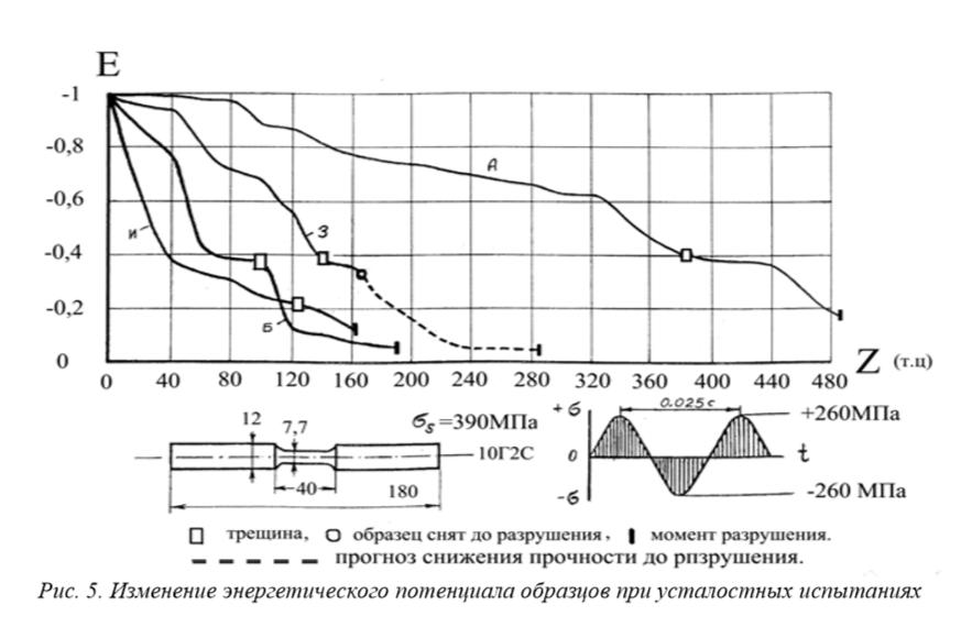 Изменение энергетического потенциала образцов при усталостных испытаниях