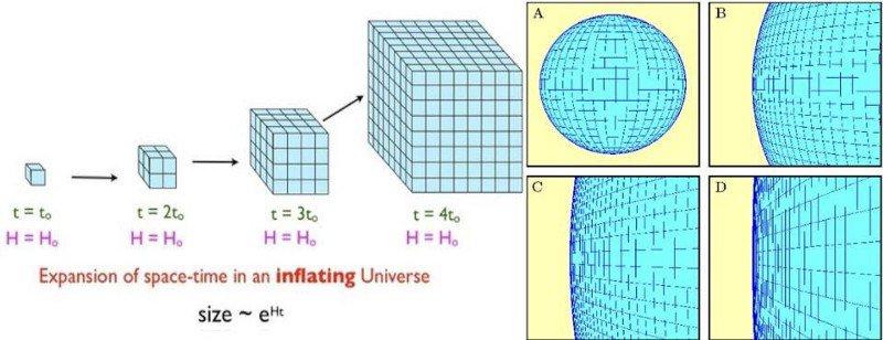 Инфляция приводит к экспоненциальному расширению пространства, что может очень быстро вылиться к тому, что любое ранее существовавшее искривленное пространство будет казаться плоским