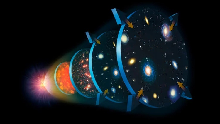 Вселенная непрерывно расширяется после Большого взрыва