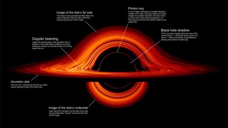 Аккреционный диск черной дыры может быть источником света для вращающейся вокруг нее планеты