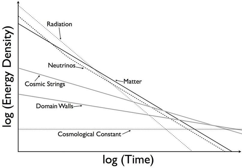 Различные компоненты и вклады в плотность энергии Вселенной и время их возможного доминирования