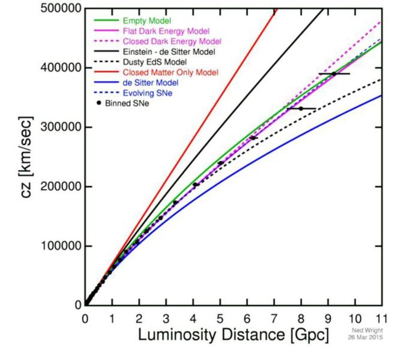 График видимой скорости расширения (ось y) относительно расстояния (ось x) соответствует Вселенной, которая в прошлом расширялась быстрее, но расширяется и сегодня.
