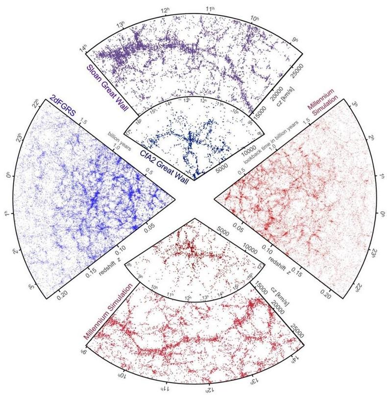 На крупнейших масштабах наблюдаемое скопление галактик (синий и фиолетовый) не удаётся воспроизвести в симуляциях (красный) без использования тёмной материи