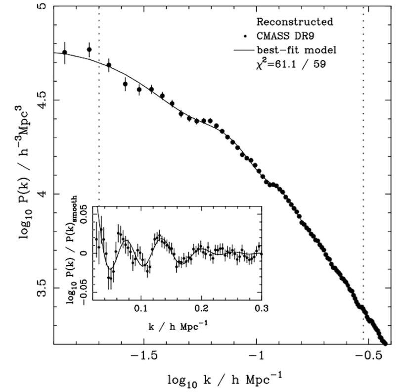 Данные по крупномасштабным скоплениям (точки) и предсказания, основанные на Вселенной, содержащей 85% тёмной материи и 15% нормальной материи (сплошная линия) совпадают невероятно точно. Кривизна линии говорит о температуре ТМ; степень отклонения характеризует соотношение тёмной и обычной материи.