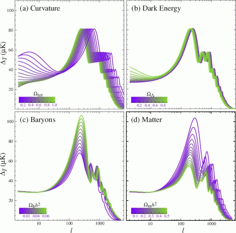 Структура всплесков реликтового излучения меняется в зависимости от содержимого Вселенной