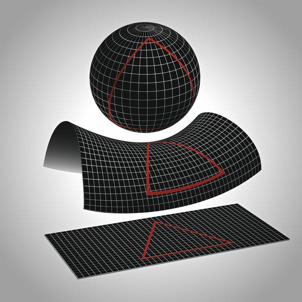 Три возможные формы Вселенной: эллиптическая (положительная кривизна пространства, согласно текущему исследованию), гиперболическая (отрицательная кривизна пространства) и плоская (нулевая или почти нулевая кривизна пространства, принято считать). В первом случае сумма углов сколь большого треугольника больше 180 градусов, во втором – меньше, а в третьем – равна.