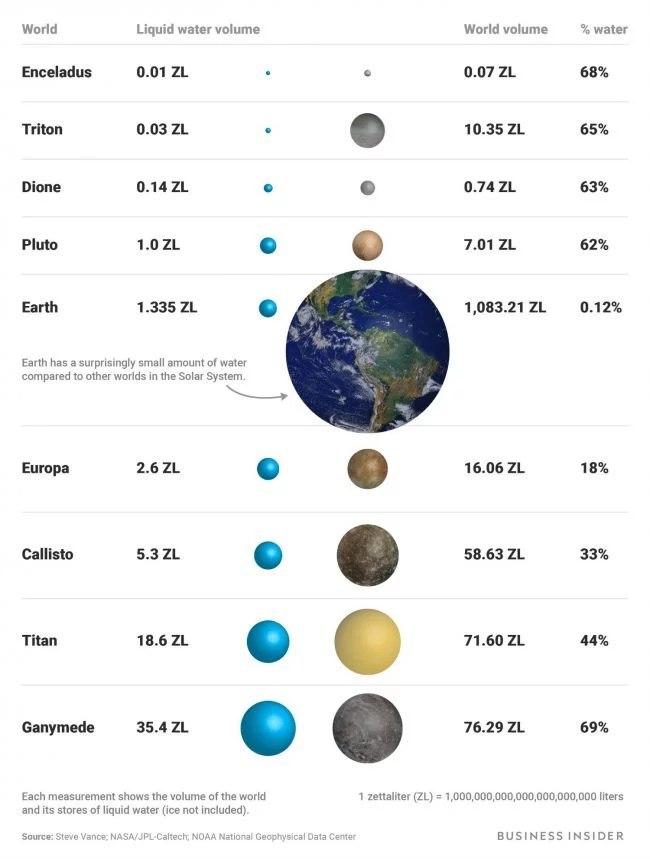 количество воды на планетах солнечной системы
