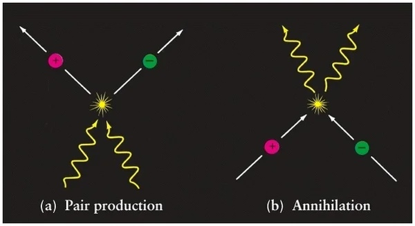 частицы и античастицы