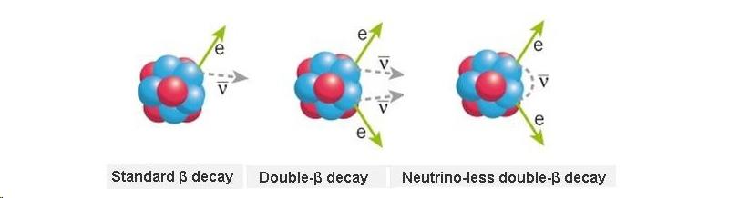 Обычный бета-распад, двойной бета-распад и безнейтринный двойной бета-распад.