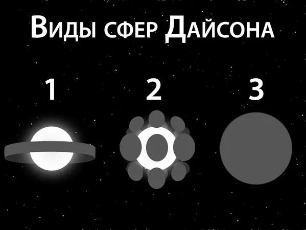 Как в понимании американского физика-теоретика Фримана Дайсона цивилизации 2 типа используют звёздную энергию для своих нужд
