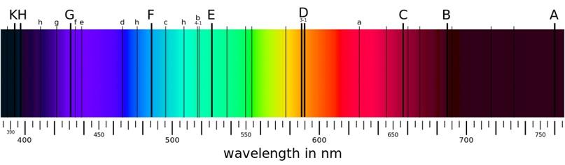 Спектр фотосферы Солнца и фраунгоферовы линии поглощения
