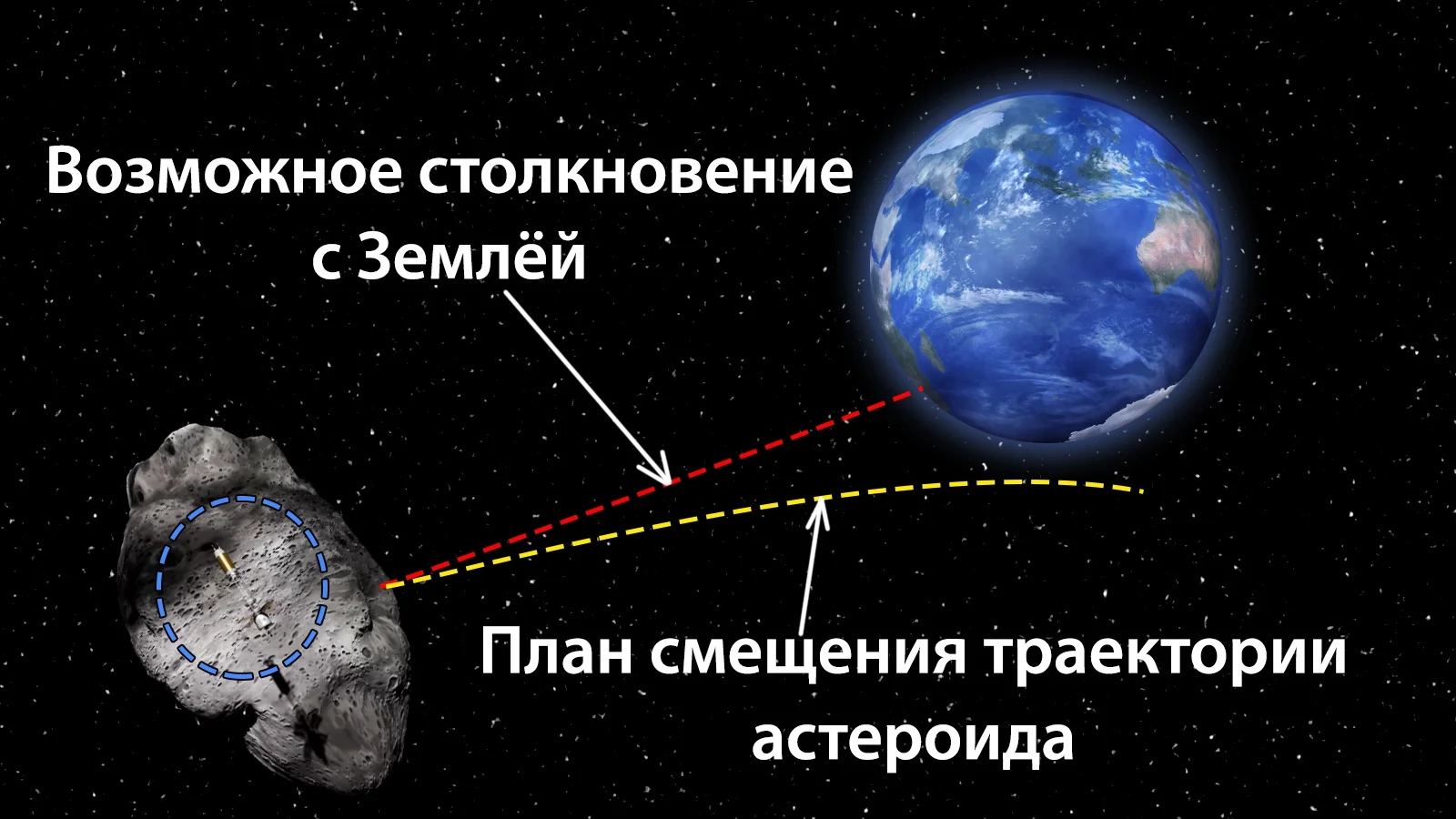 смещение траектории астероида