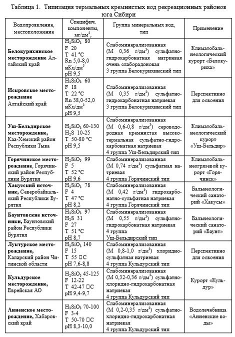 Типизация термальных кремнистых вод рекреационных районов юга Сибири