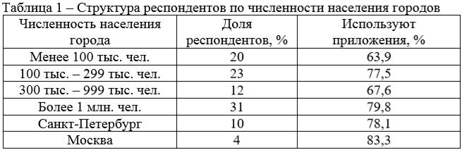 Структура респондентов по численности населения городов