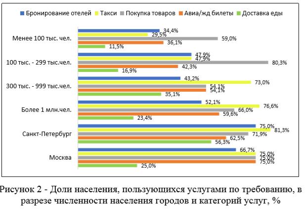 Рисунок 2 - Доли населения, пользующихся услугами по требованию, в разрезе численности населения городов и категорий услуг, %