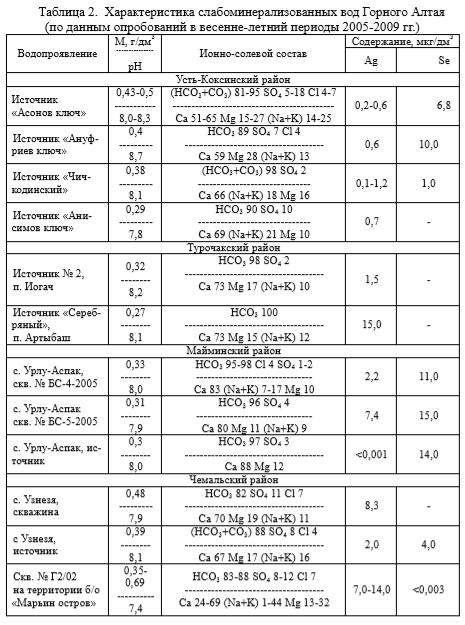 Характеристика слабоминерализованных вод Горного Алтая   (по данным опробований в весенне-летний периоды 2005-2009 гг.)