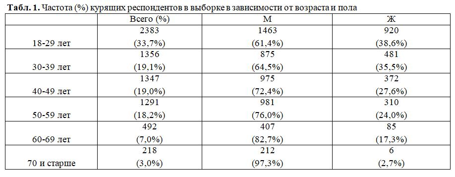 Табл. 1. Частота (%) курящих респондентов в выборке в зависимости от возраста и пола