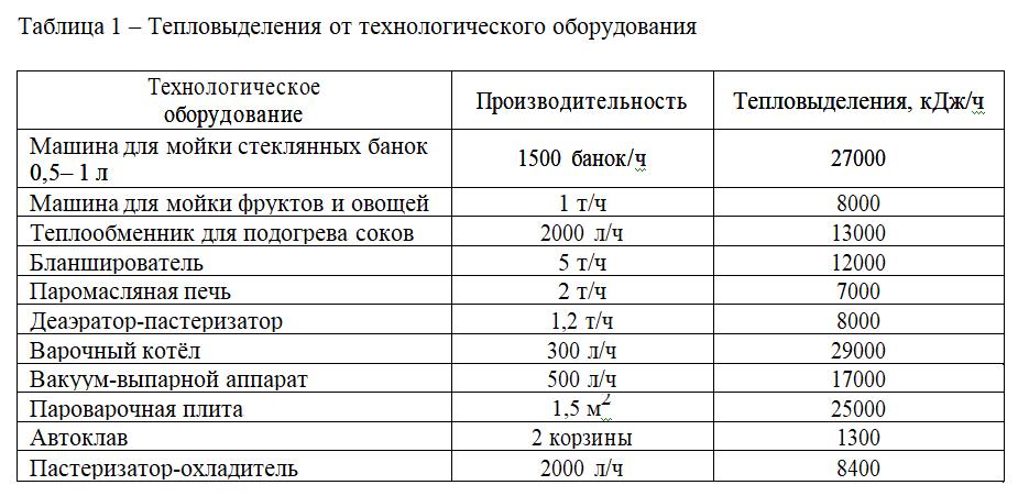 Таблица 1 – Тепловыделения от технологического оборудования