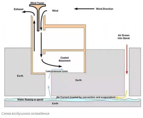 Схема воздушного охлаждения
