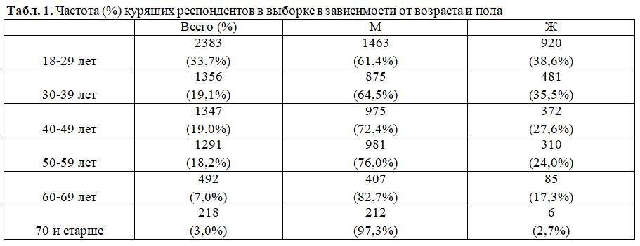 Частота (%) курящих респондентов в выборке в зависимости от возраста и пола