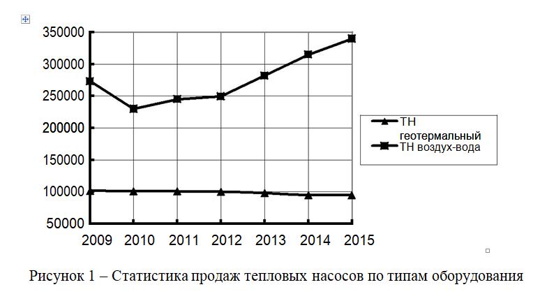 Рисунок 1 – Статистика продаж тепловых насосов по типам оборудования