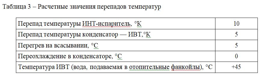 Таблица 3 – Расчетные значения перепадов температур