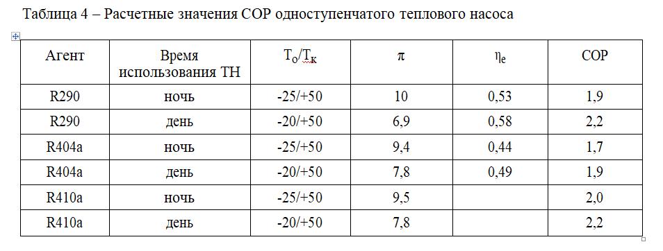 Таблица 4 – Расчетные значения СОР одноступенчатого теплового насоса