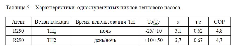 Таблица 5 – Характеристики одноступенчатых циклов теплового насоса.