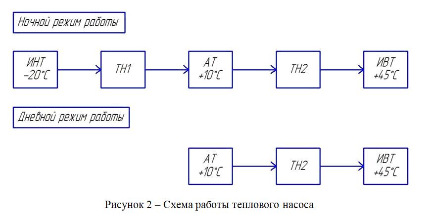 Рисунок 2 – Схема работы теплового насоса